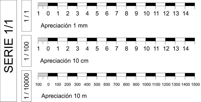 3 3 escalas gr ficas for Escala de medidas